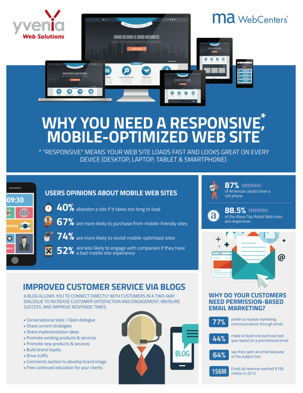 Infographic created by the yvenia Web Solutions design team.